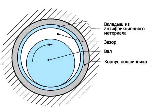 Рис. 4. Устройство подшипника скольжения