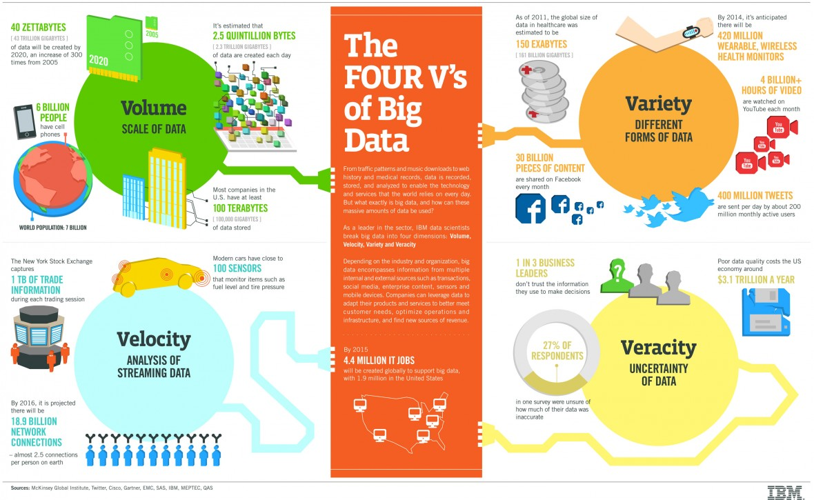 "<a href=""https://www.ibmbigdatahub.com/infographic/four-vs-big-data"" target=""_blank"" rel=""noopener noreferrer nofollow"">Источник</a>"