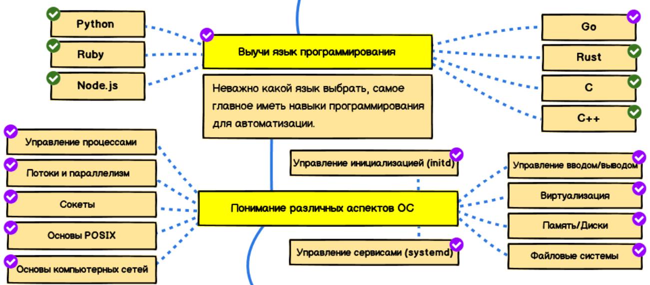 Языки программирования и основные концепции ОС