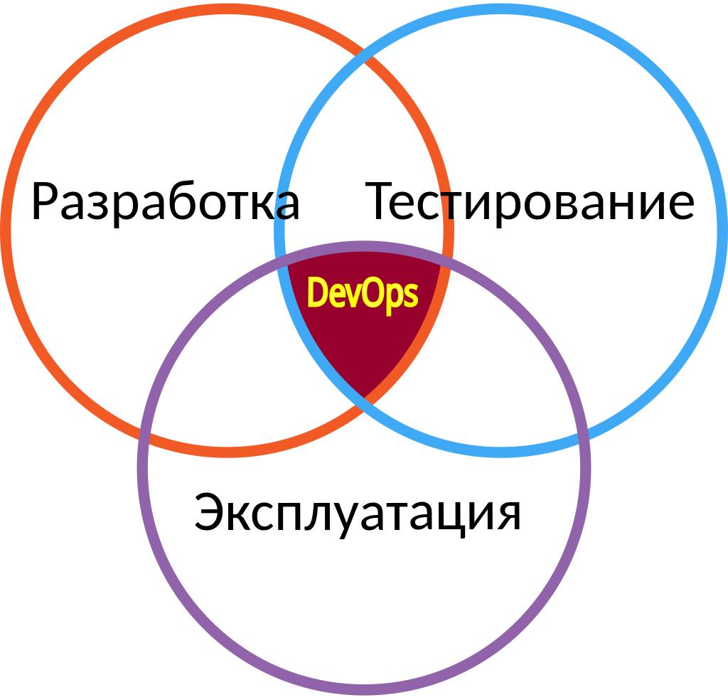 Схема взаимодействия в методологии DevOps