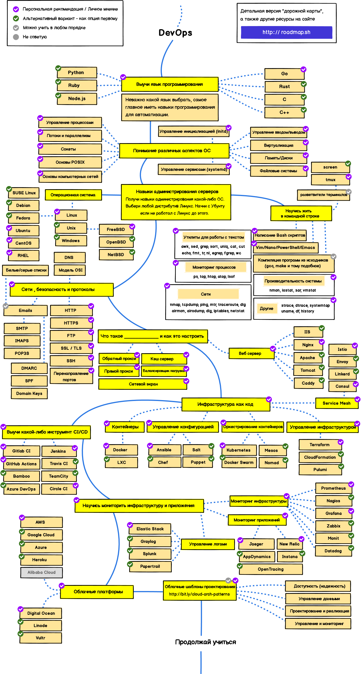 Дорожная карта специалиста DevOps