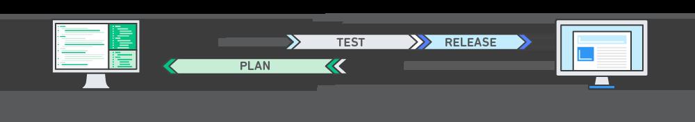 Схема работы DevOps