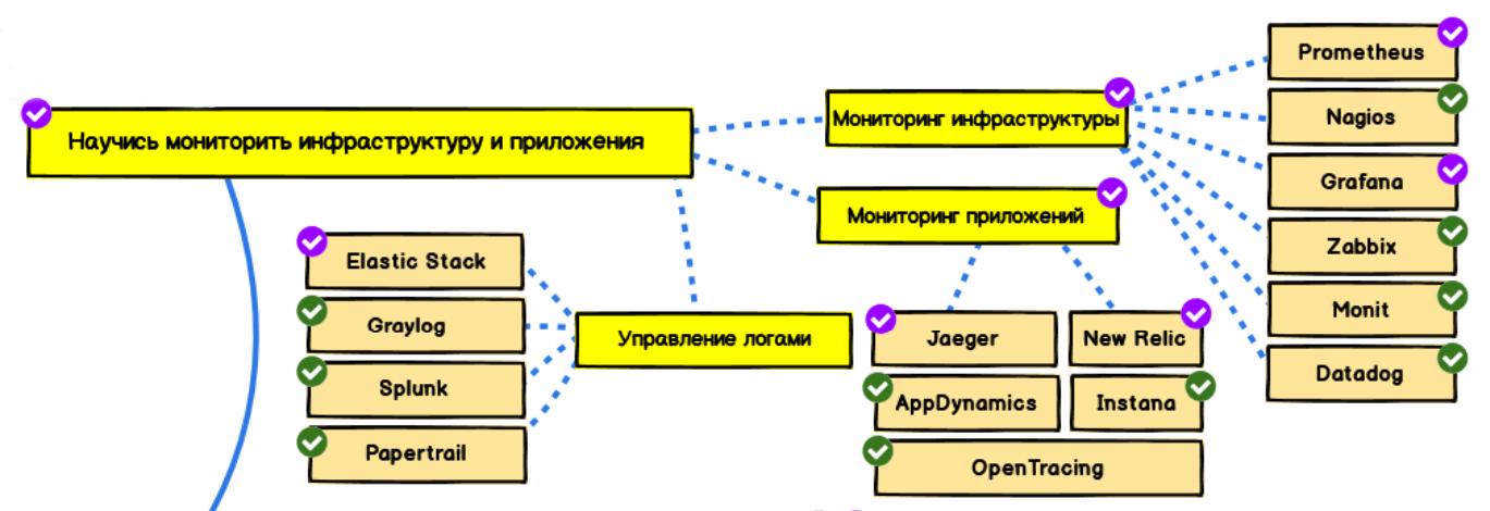 Программное обеспечение и инфраструктура
