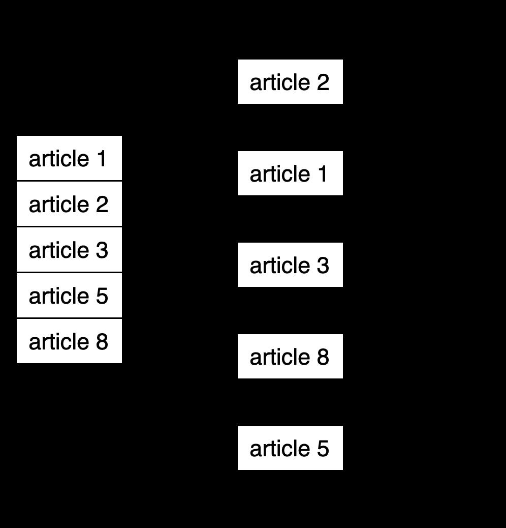 Схема реализации кэширования
