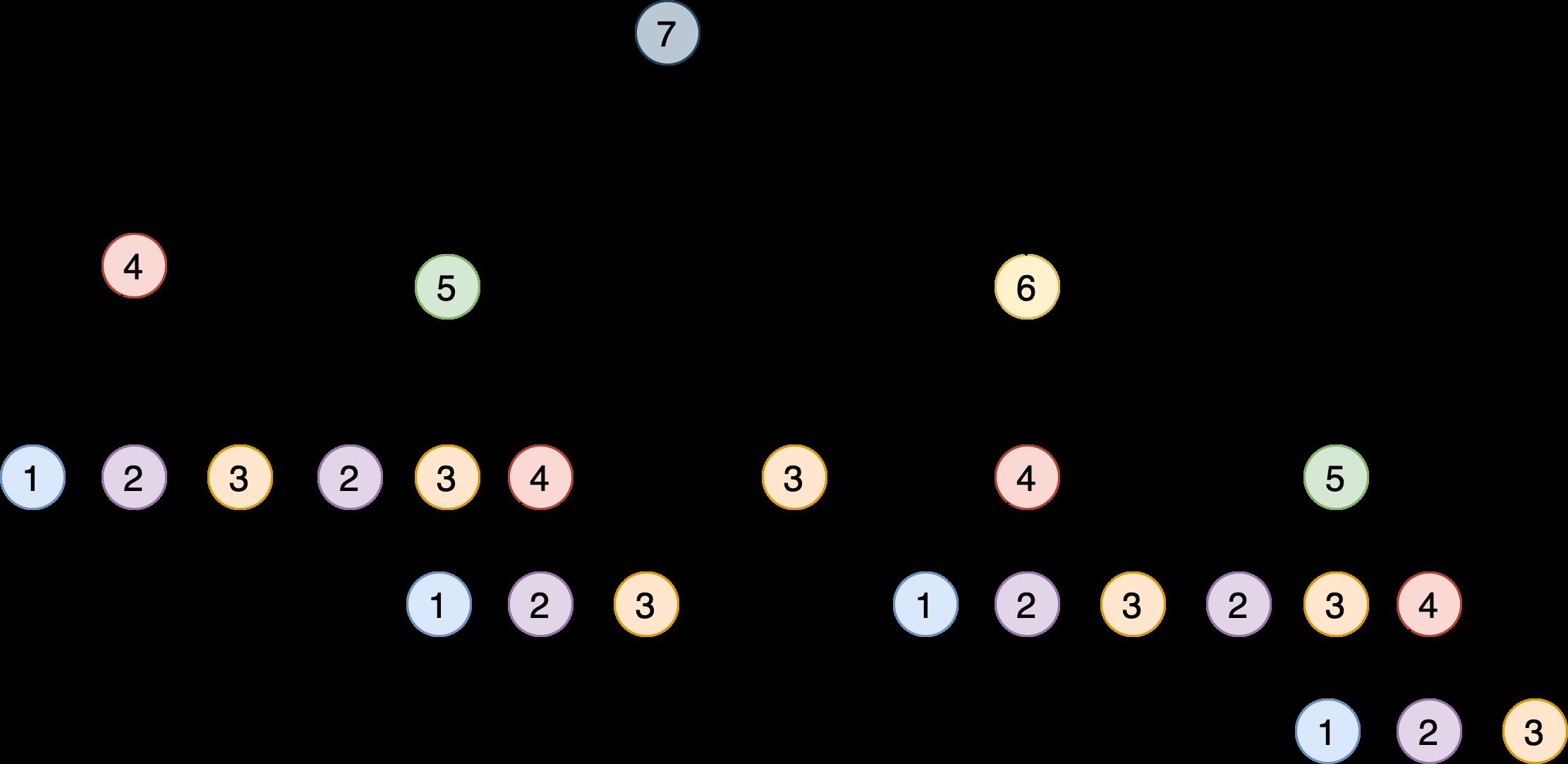 Дерево вызовов функции step_to()