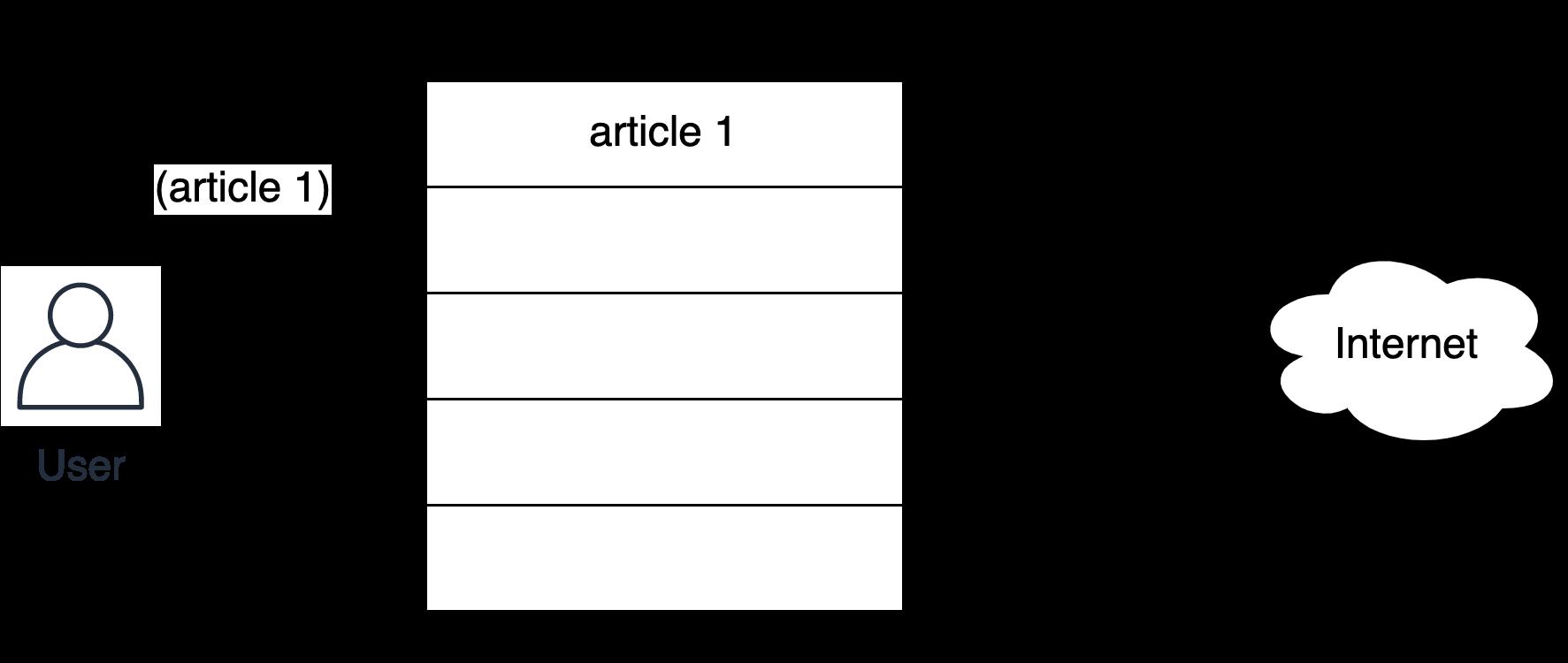 Процесс заполнения LRU-кэша, шаг 1