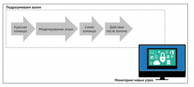 <i>Источник: книга «Кибербезопасность: стратегии атак и обороны».</i>