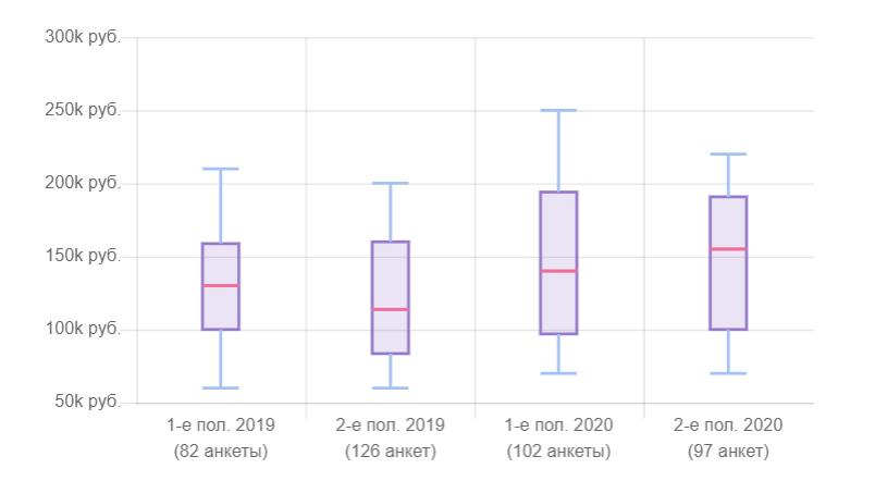 Сравнение заплат DevOps за 2019 и 2020 годы