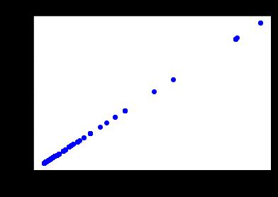 Рис. 2. Пример коллинеарных переменных