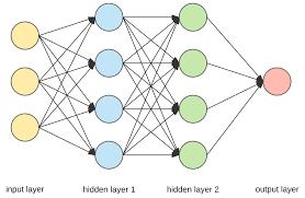 Глубокие нейронные сети содержат несколько внутренних слоев