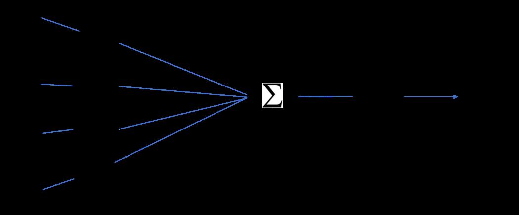 Рис. 3. Пример визуализации узла нейронной сети
