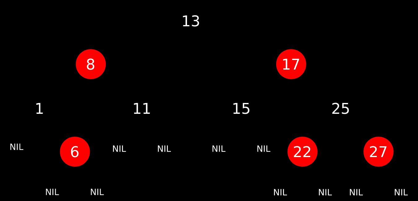 Пример красно-черного дерева