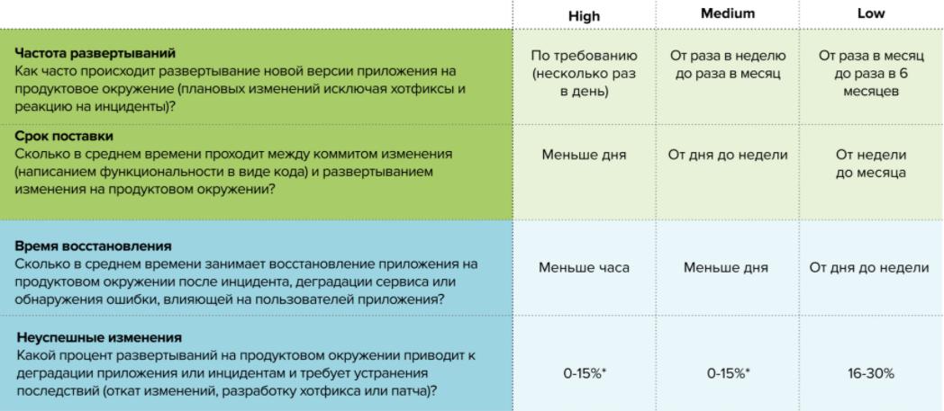 Соотношение ключевых метрик исследования и профилей эффективности специалиста DevOps