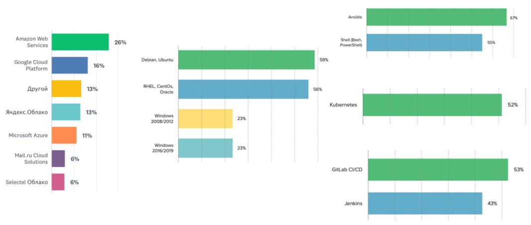 Использование инструментов DevOps специалистами в процентном соотношении