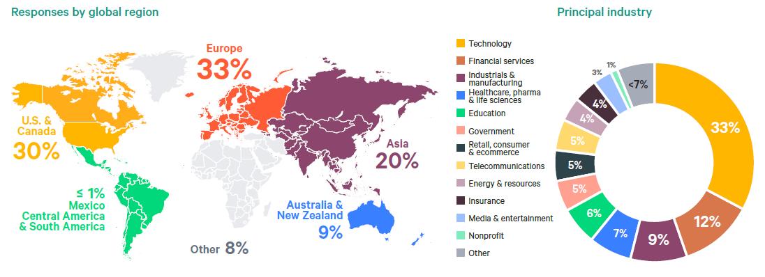 Количество опрошенных по глобальным регионам и отраслям в процентном соотношении