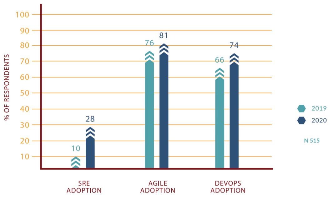Показатели роста методологий SRE, Agile и DevOps в 2019 и 2020 годах