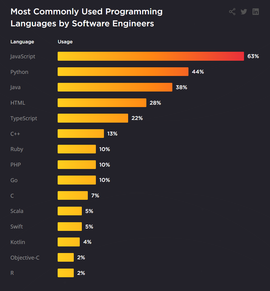 """<i>Источник: <a href=""""https://hired.com/state-of-software-engineers"""" target=""""_blank"""" rel=""""noopener noreferrer nofollow"""">Hired</a>.</i>"""