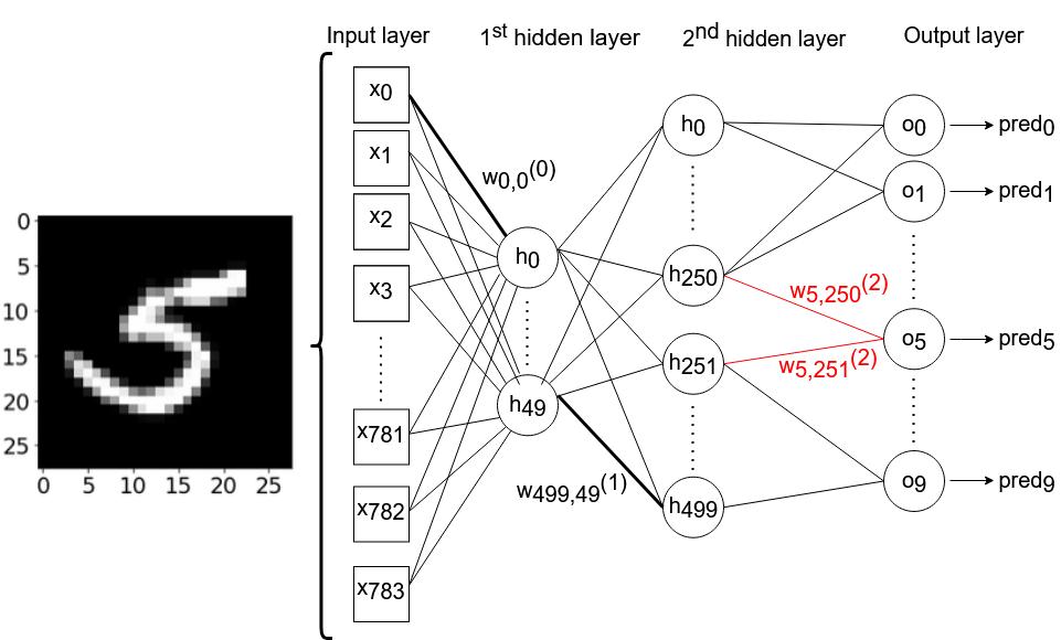"""Рис. 2. Архитектура нейронной сети (создана автором в <a href=""""https://app.diagrams.net/"""" target=""""_blank"""" rel=""""noopener noreferrer nofollow"""">draw.io</a>)"""