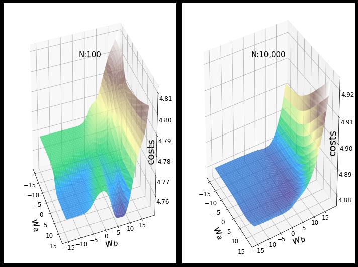 Рис. 3. Ландшафты функции потерь для разных размеров тренировочного набора (изображение автора)