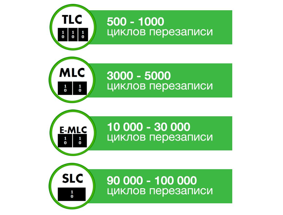 Рис. 17. Количество циклов перезаписи SSD-накопителя с разными типами памяти