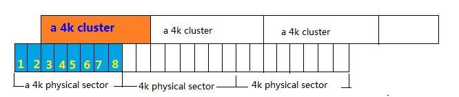 Рис. 11. Иллюстрация не выровненных разделов в HDD