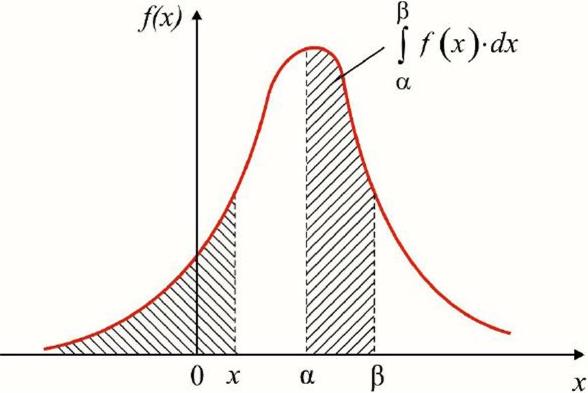 Вероятность в виде интеграла функции плотности распределения