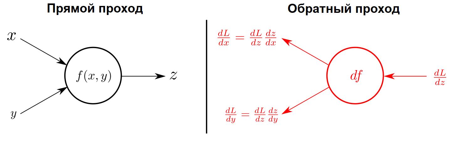 Прямой и обратный проходы нейронной сети. На обратном проходе считается производная функции потерь по весам с помощью цепного правила вычисления.