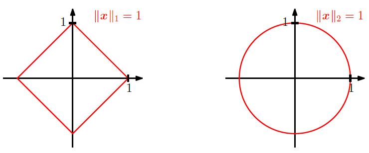 "Геометрическое место точек, у которых норма равна единице: <b>L<sub class=""cdx-sub"">1</sub></b> (слева) и <b>L<sub class=""cdx-sub"">2</sub></b> (справа)"