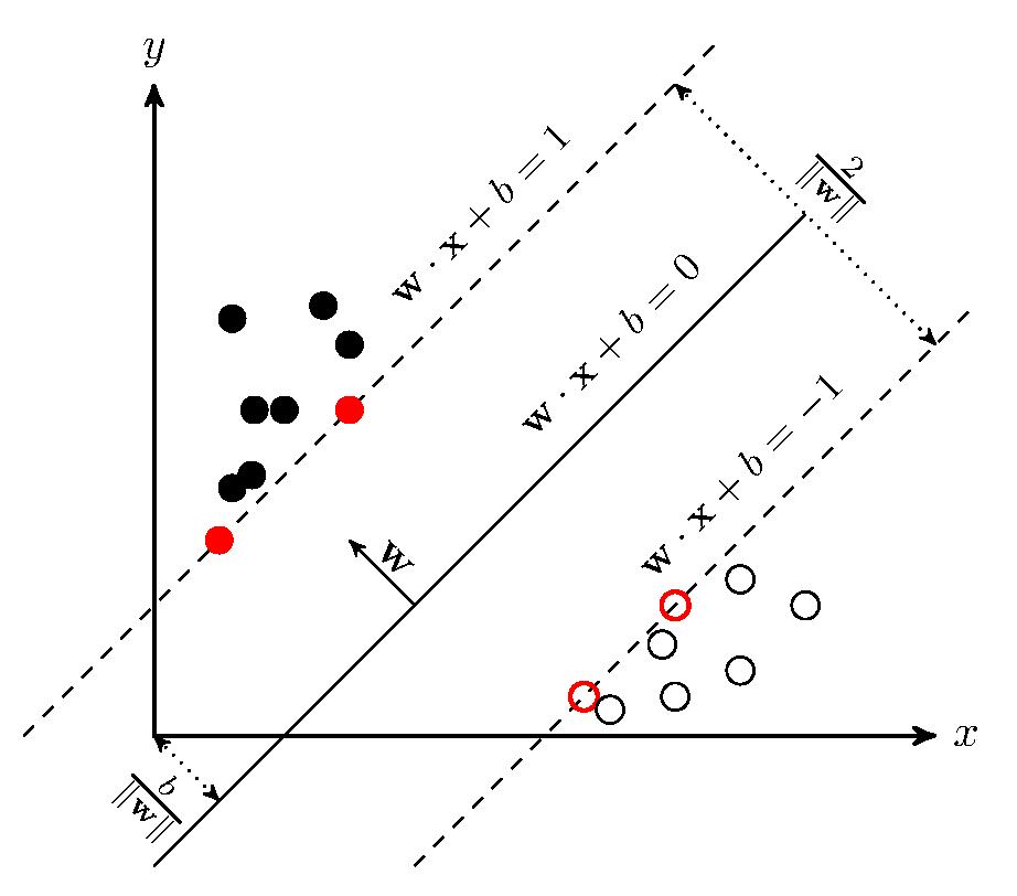 Иллюстрация метода опорных векторов (опорные векторы отмечены красным цветом)