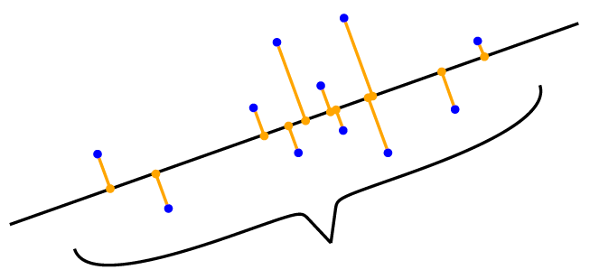 PCA находит проекцию данных (синие точки) на пространство меньшей размерности (линию)
