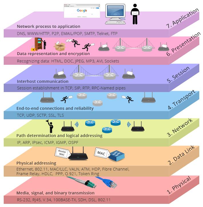 Рис. 1. Семь уровней сетевой модели OSI