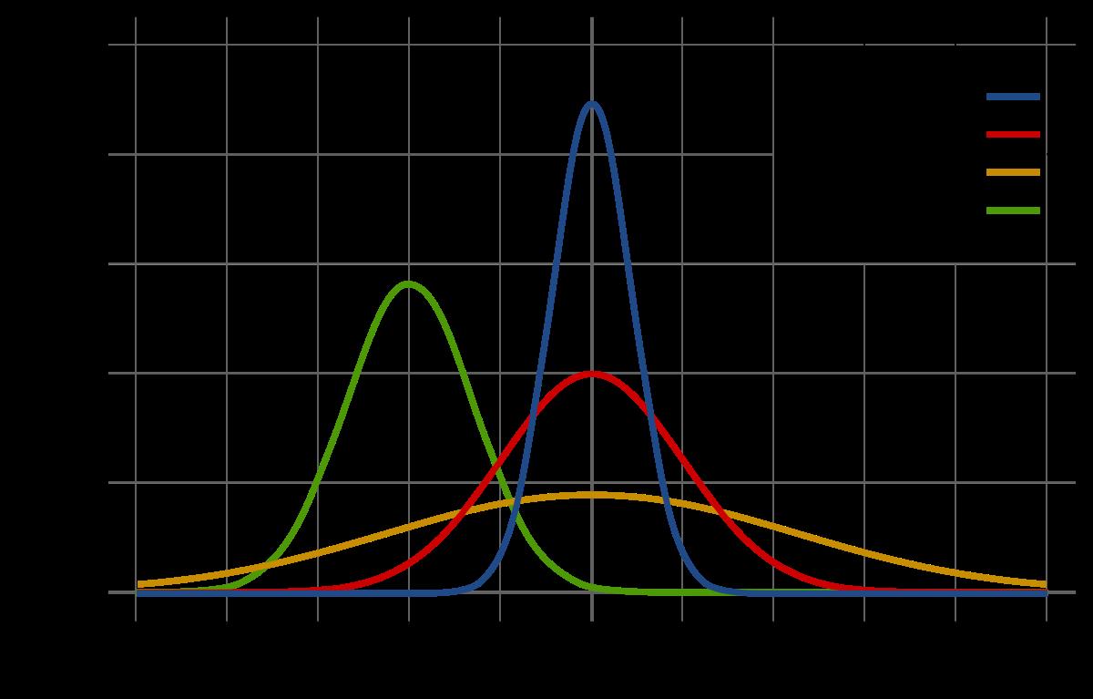 Функции плотности нормального распределения с разными параметрами