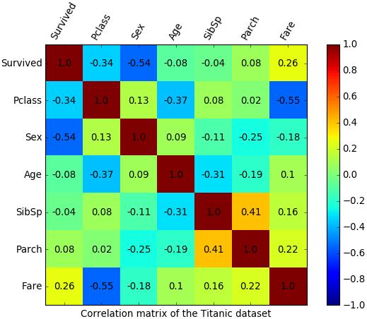 """Матрица корреляции для набора данных о """"Титанике""""."""