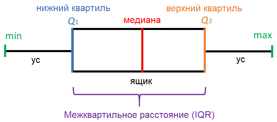 """""""Ящик с усами"""" и его параметры. Минимум и максимум не учитывают выбросы (на рисунке не показаны)"""