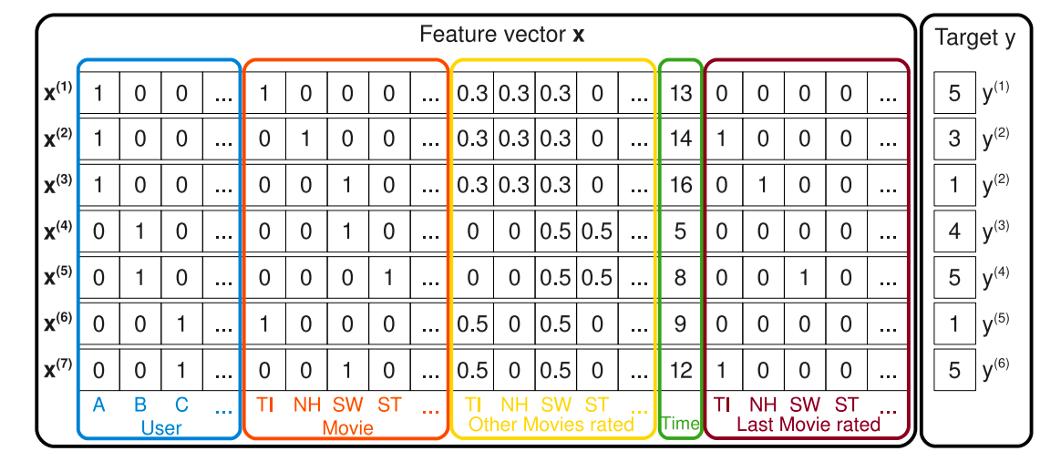 """Рис.1. С. Рендл, """"Машины факторизации"""", Международная конференция IEEE по Data Mining, 2010."""