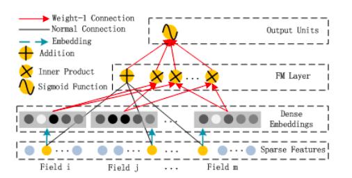 """Рис. 3. из статьи Х. Гуо, Р. Тэнг, Ю. Е, Ж. Ли и Кс. Хе """"DeepFM – нейронная сеть на основе машины факторизации для предсказания показателя кликабельности. arXiv:1703.04247, 2017"""