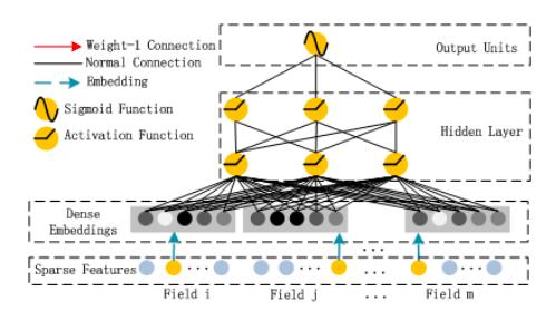 """Рис. 5. из статьи Х. Гуо, Р. Тэнг, Ю. Е, Ж. Ли и Кс. Хе """"DeepFM – нейронная сеть на основе машины факторизации для предсказания показателя кликабельности. arXiv:1703.04247, 2017"""