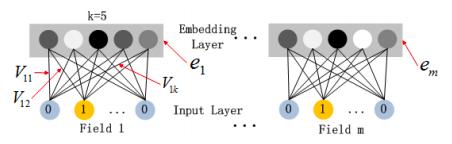 """Рис. 4. из статьи Х. Гуо, Р. Тэнг, Ю. Е, Ж. Ли и Кс. Хе """"DeepFM – нейронная сеть на основе машины факторизации для предсказания показателя кликабельности. arXiv:1703.04247, 2017"""