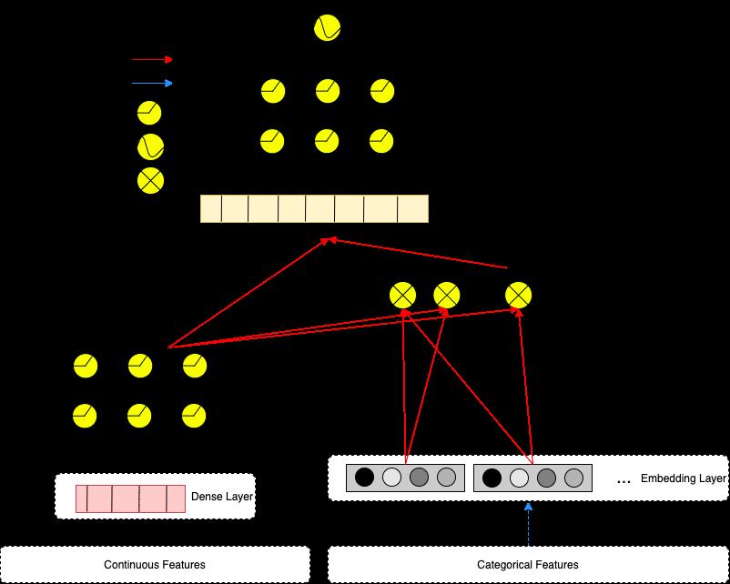"""Нейронная сеть DLRM, как описано в <a href=""""http://arxiv.org/abs/1906"""" target=""""_blank"""" rel=""""noopener noreferrer nofollow"""">статье про DLRM</a>. Рисунок Макса Беккерса"""