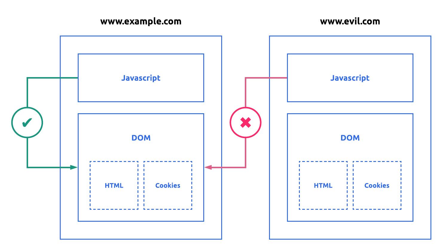 Рис. 1: Иллюстрация Same-Origin в действии. JavaScript работает на www.evil.com и не может получить доступ к DOM на www.example.com.
