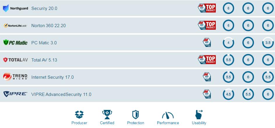 Антивирус Avast; основные функции и недостатки