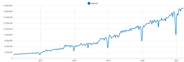 Популярность фреймворка Express.js