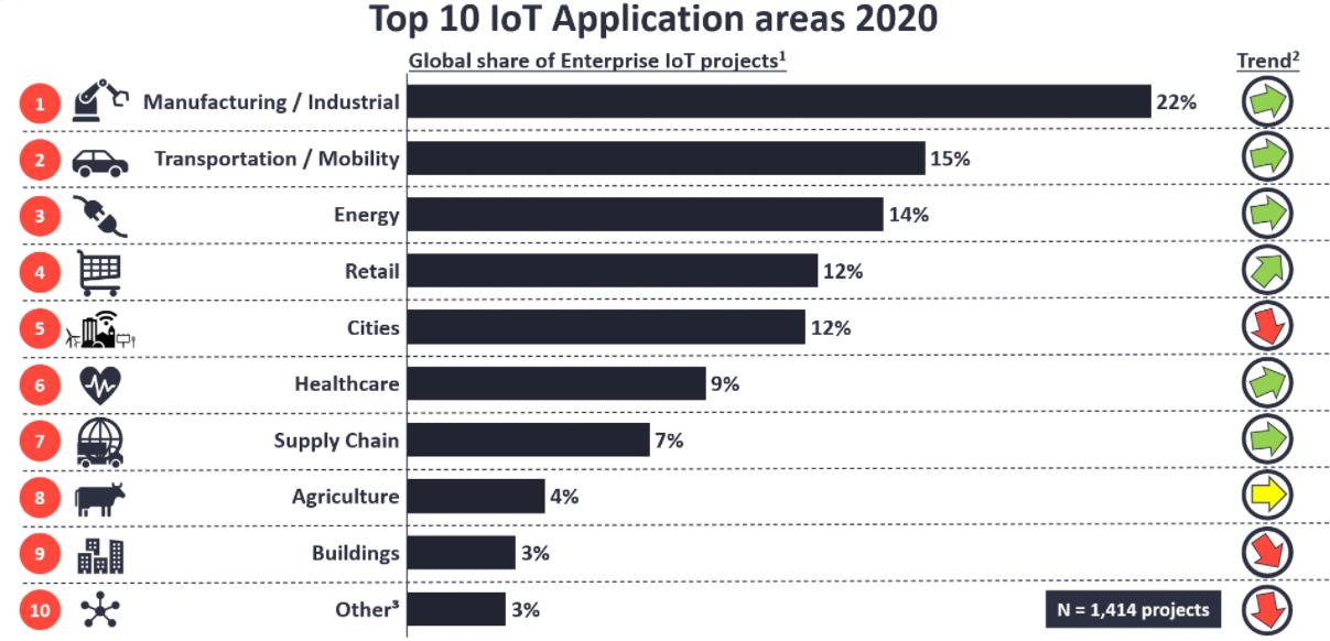 """ТОП-10 отраслей, применяющих IoT в 2020 г. <a href=""""https://iot-analytics.com/top-10-iot-applications-in-2020/"""" target=""""_blank"""" rel=""""noopener noreferrer nofollow"""">Источник</a>"""