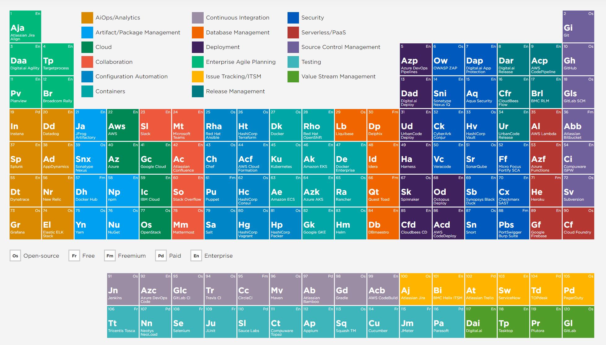 таблица инструментов инженера DevOps
