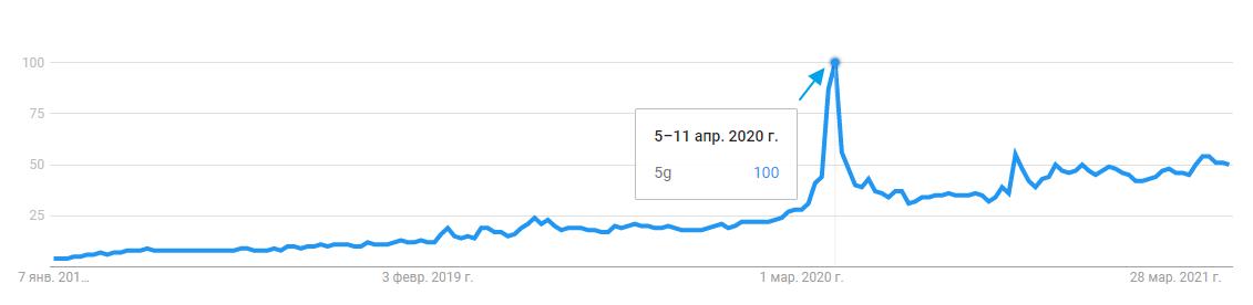 Рис. 2. Динамика популярности запроса 5G в Google за период с 1 января 2018 г. по 28 мая 2021 г.