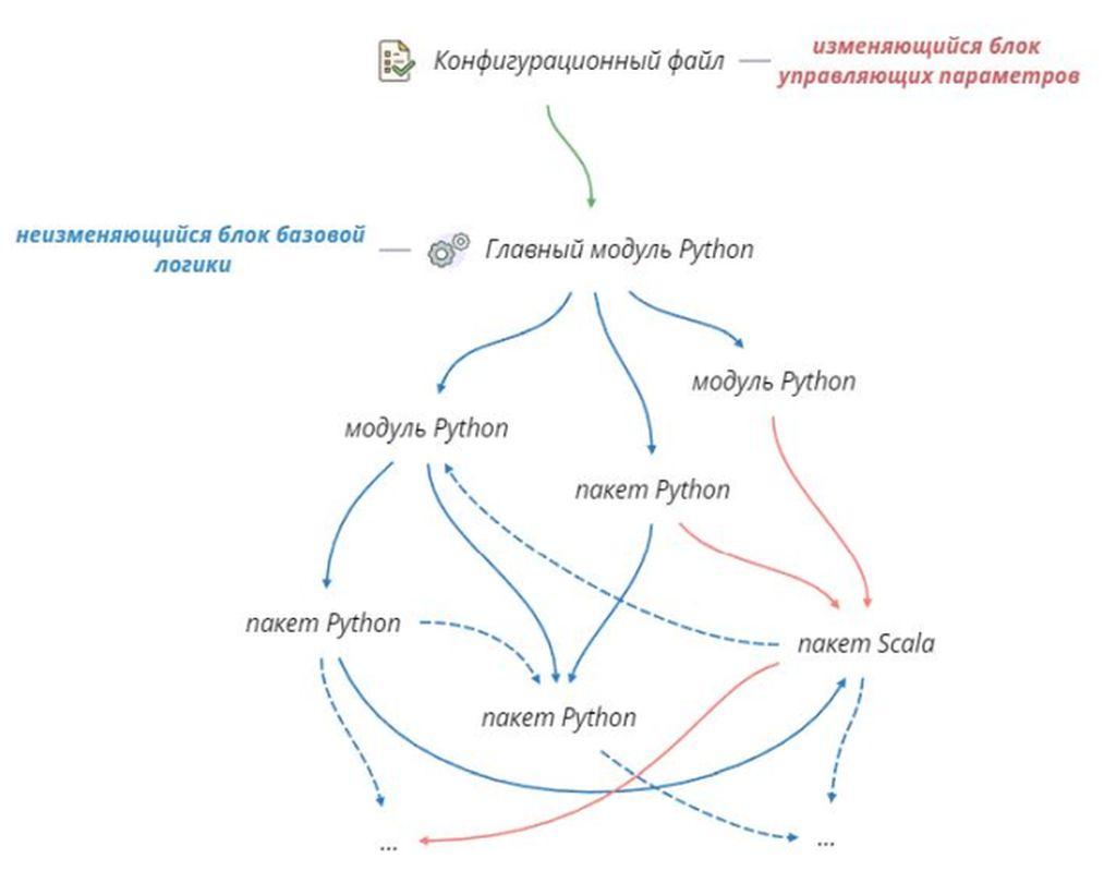 <i>Высокоуровневая схема взаимодействия конфигурационного файла с Python-приложением</i>