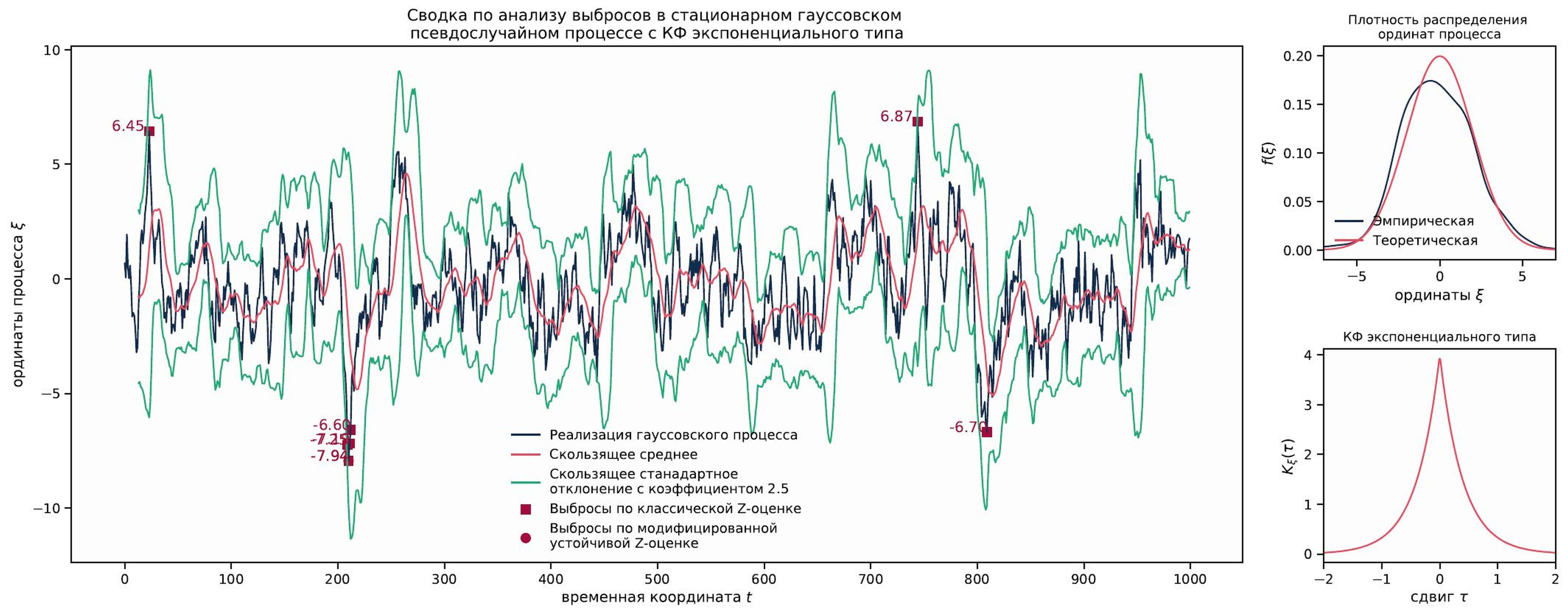 <i>Сводка по анализу выбросов стационарного гауссовского псевдослучайного процесса с корреляционной функцией экспоненциального типа</i>