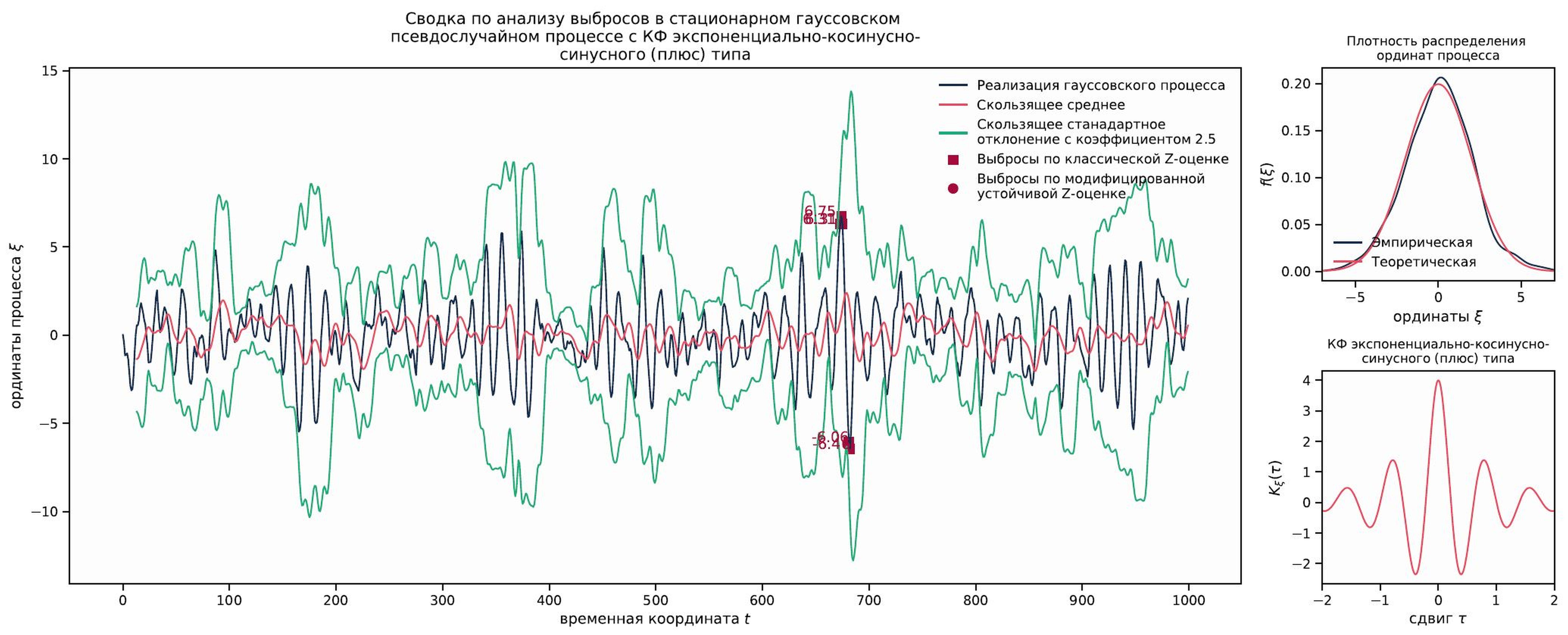 <i>Сводка по анализу выбросов стационарного гауссовского псевдослучайного процесса с корреляционной функцией экспоненциально-косинусно-синусного типа (плюс)</i>