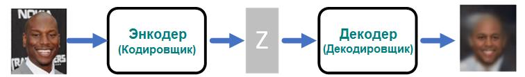 Пример изображения и его восстановления с помощью нашего кода VAE