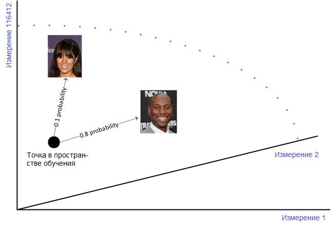 Функция распределения вероятности лиц знаменитостей